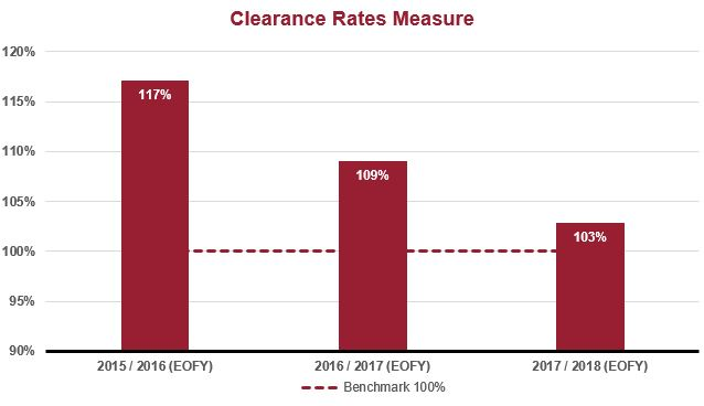 Commercial Court clearance rate graph