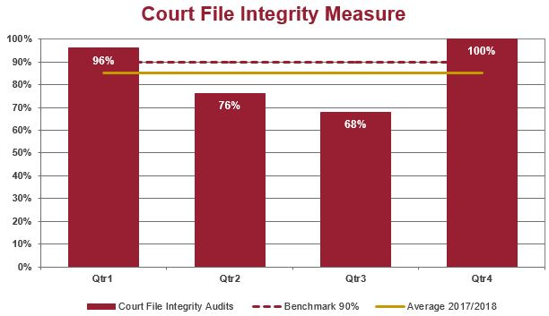 Common Law Court file integrity measure