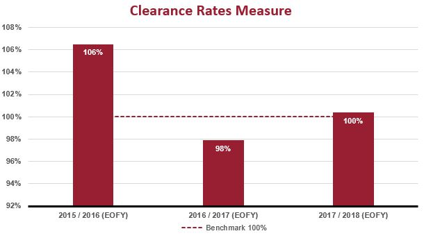 Common Law Clearance Rate graph