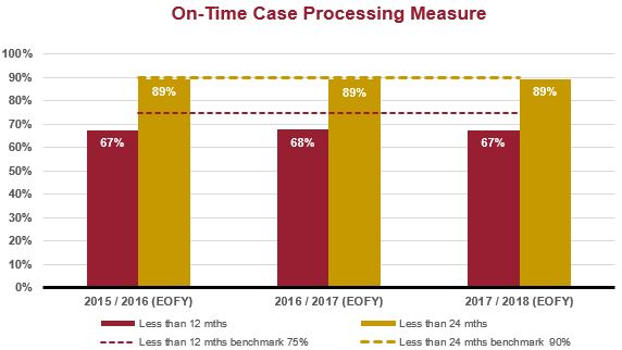 Common Law On time case processing measure