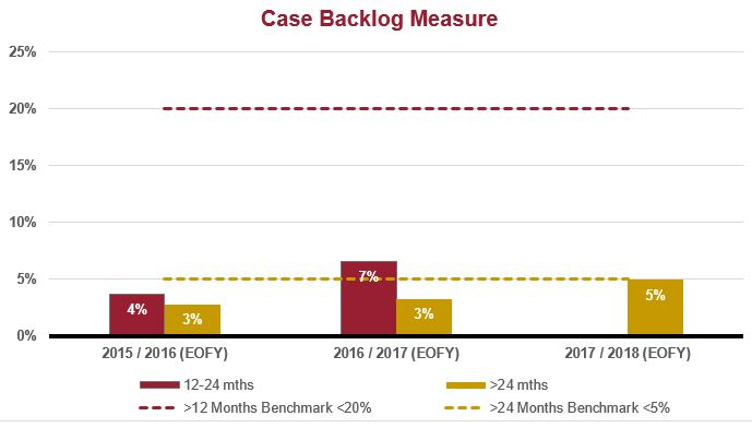 CoA civil backlog graph