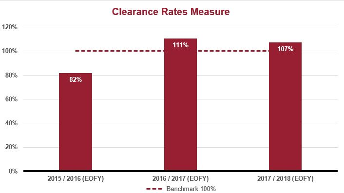 CoA Civil clearance rates graph