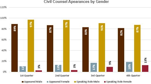 CoA Civil counsel appearance by gender and role graph