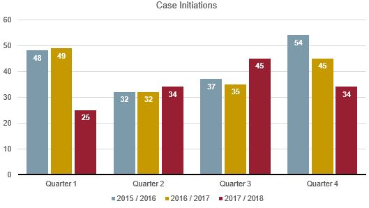 CoA Civil cases initiated graph