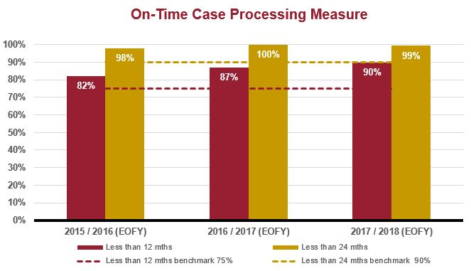 CoA civil on time processing measure graph