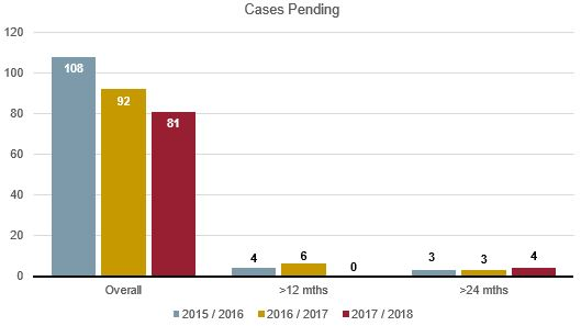 CoA civil cases pending graph