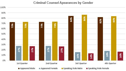 CoA Criminal counsel appearance by gender and role graph