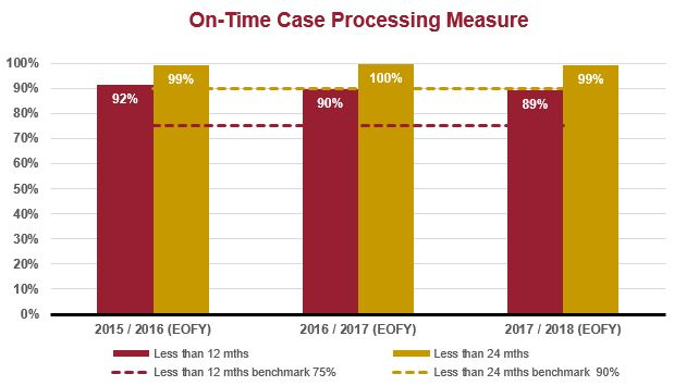 CoA Criminal on time case processing measure graph