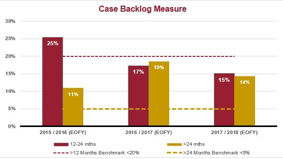 Case backlog graph