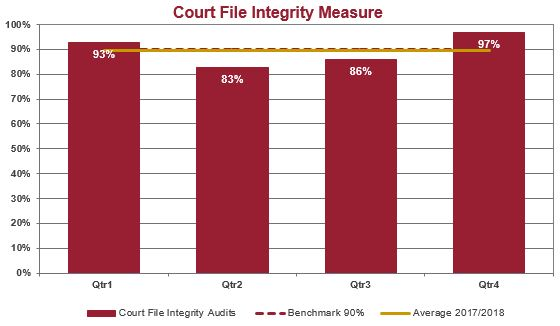 Court file integrity graph