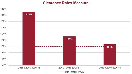 clearance rate graph