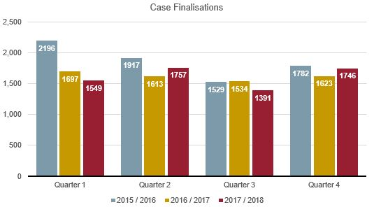 Cases finalised graph