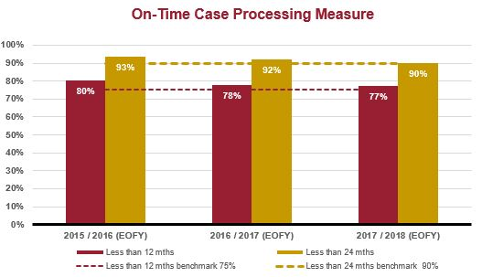 on-time case processing graph
