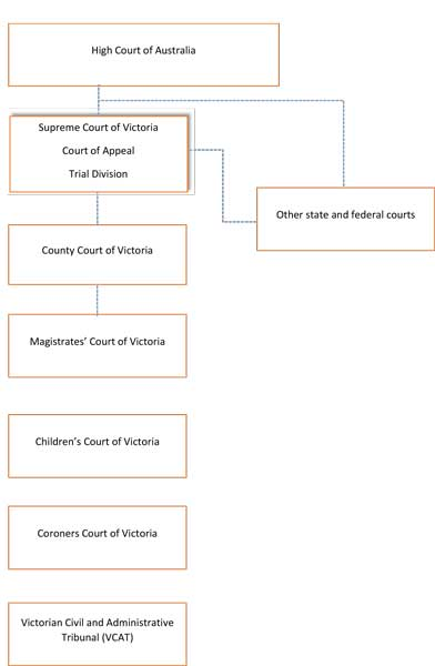 Display of Court hierarchy in Victoria shows the High Court of Australia at the top with the Supreme Court of Victoria and other courts listed below in order of seniority